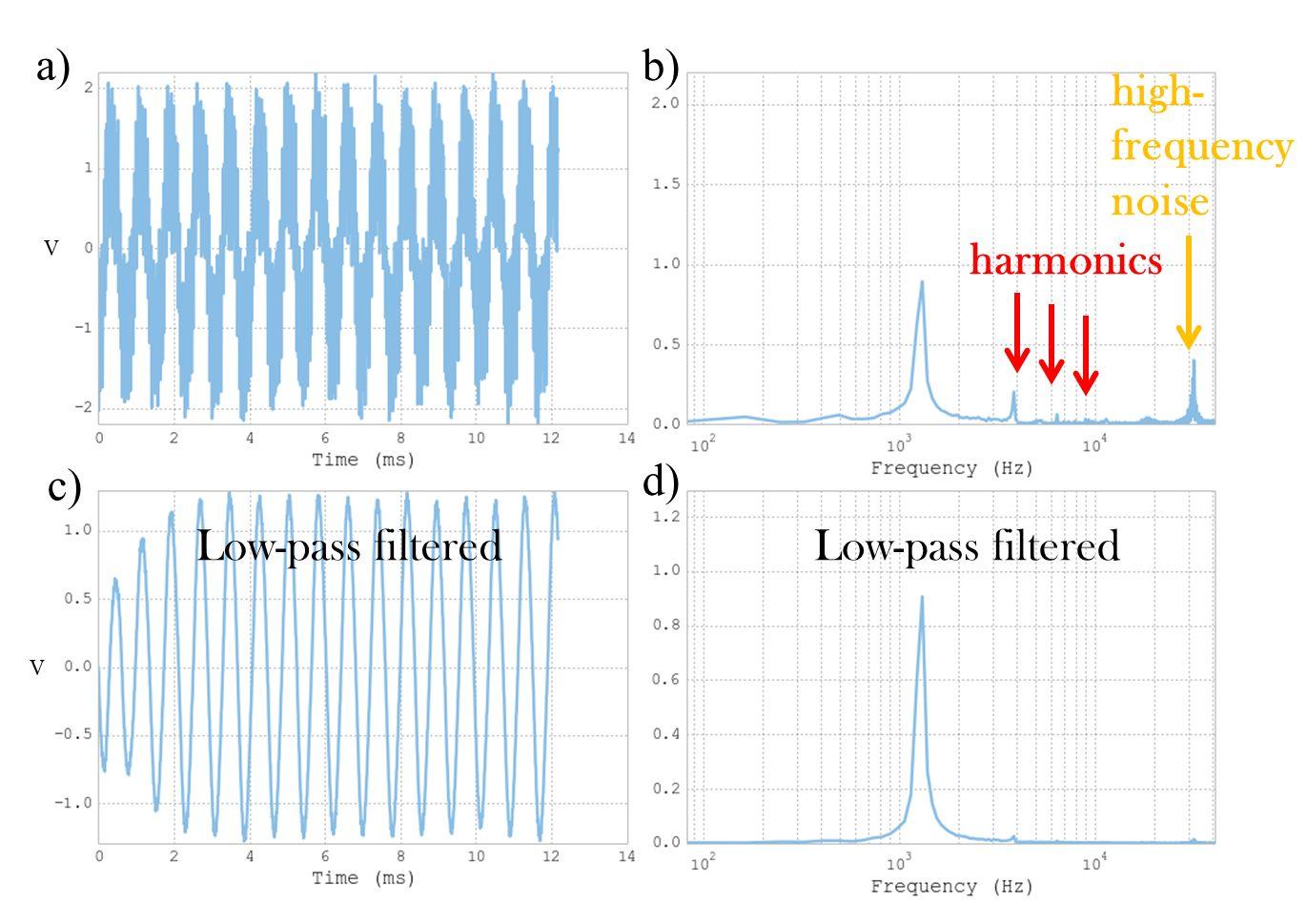 http://microfluidics.utoronto.ca/dropbot/media/anti-aliasing_filter/feedback_signal_FFT_(noisy_and_filtered).jpg